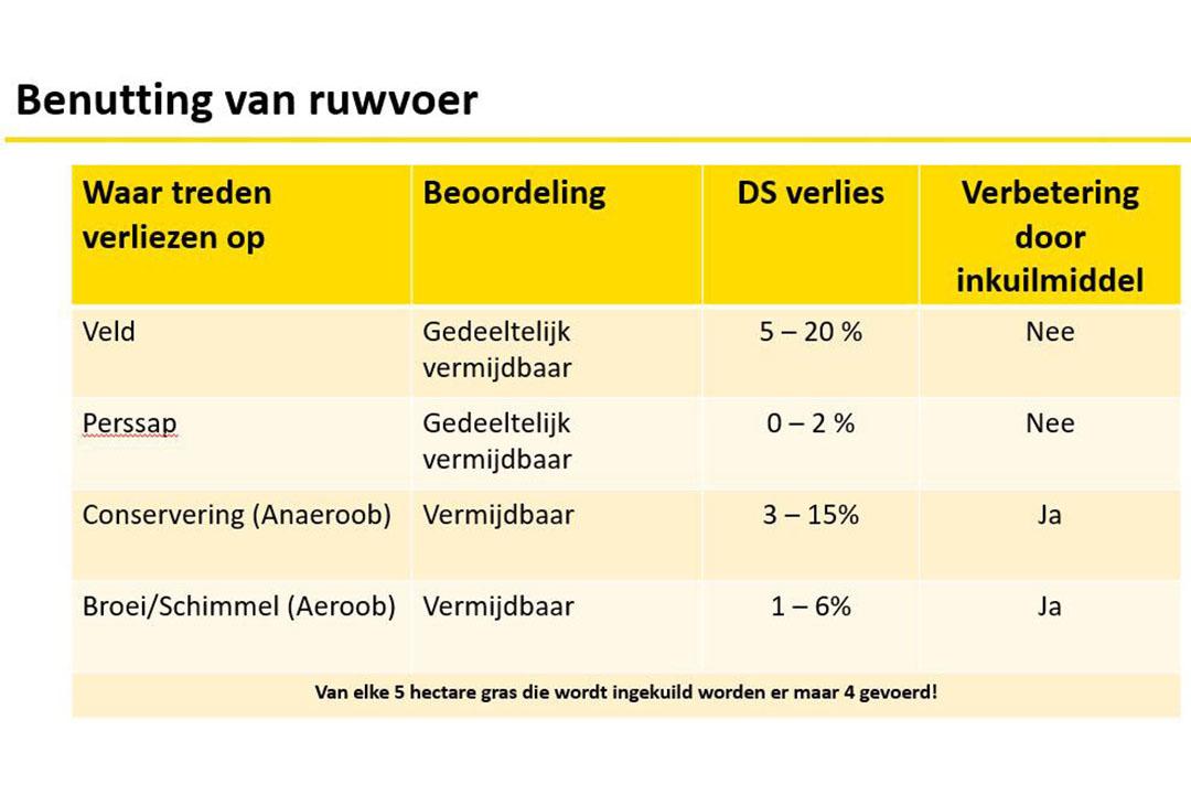 Bron: DLG - Praxishandbuch Futterkonservierung / Tabel: Barenbrug
