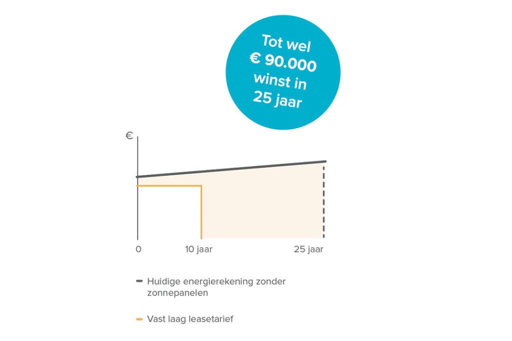 Na de leaseperiode loopt het rendement snel op: gemiddeld naar zo'n €90.000 in 25 jaar. - Bron: Zelfstroom