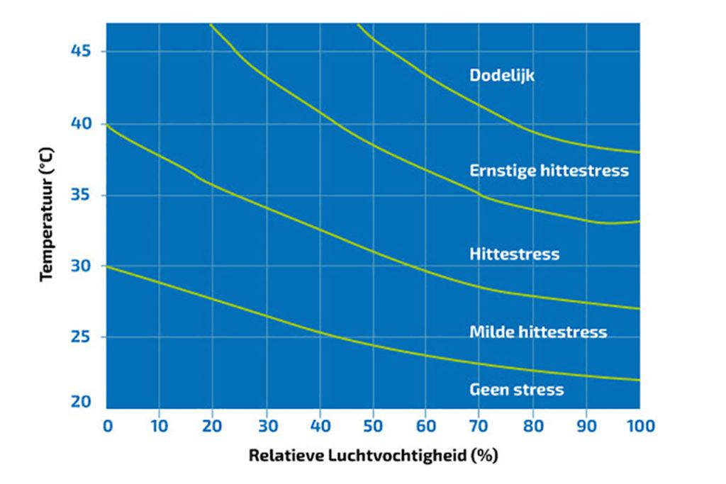 Mate van hittestress afhankelijk van omgevingstemperatuur en relatieve luchtvochtigheid. - Door: De Haan Media