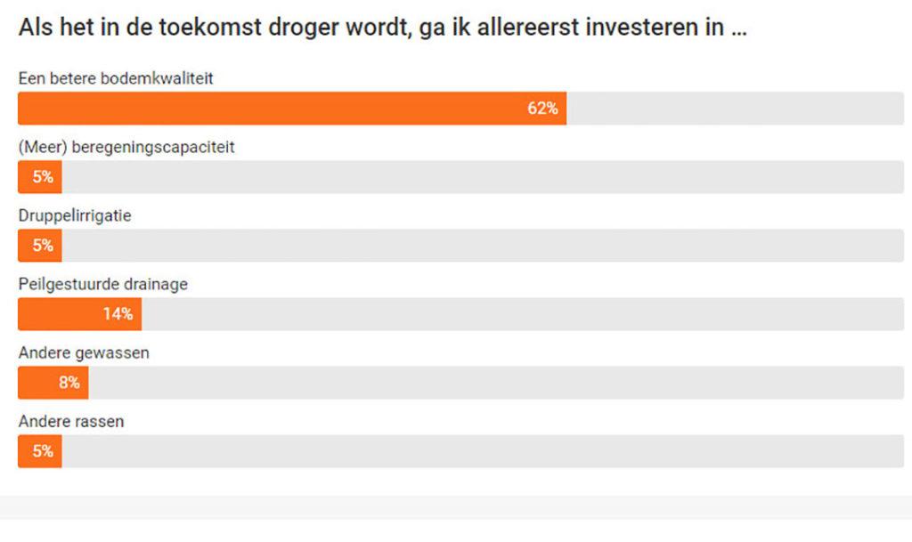 62 procent van de deelnemers aan de poll kiest voor investeren in bodemkwaliteit.